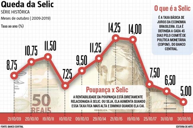 Mercado passa a ver Selic menor em 2021 no Focus e contração de 5,52% da economia este ano